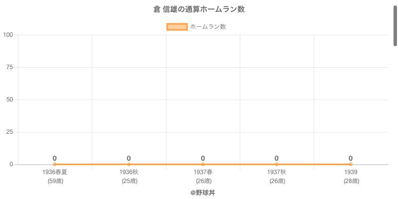#倉 信雄の通算ホームラン数