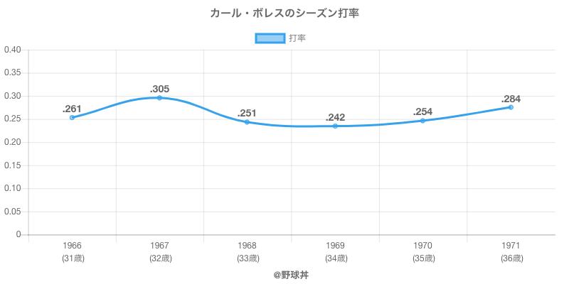 カール・ボレスのシーズン打率