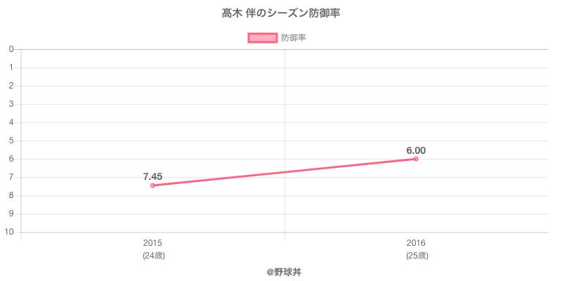 高木 伴のシーズン防御率