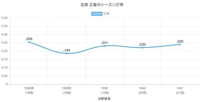 吉原 正喜のシーズン打率