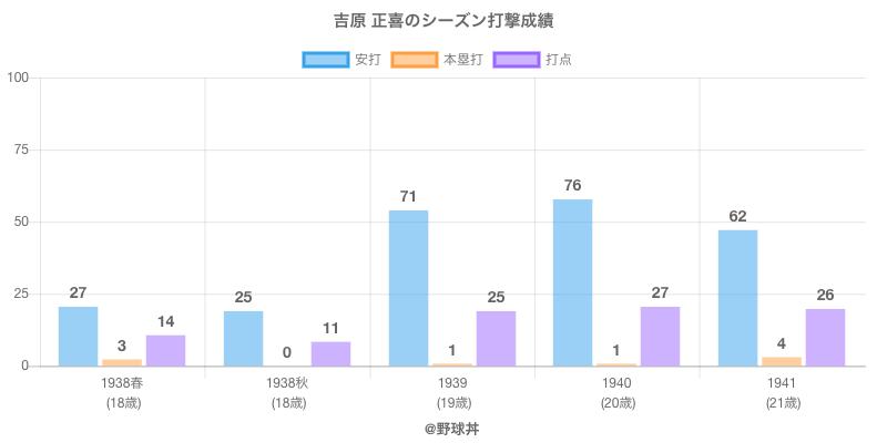 #吉原 正喜のシーズン打撃成績