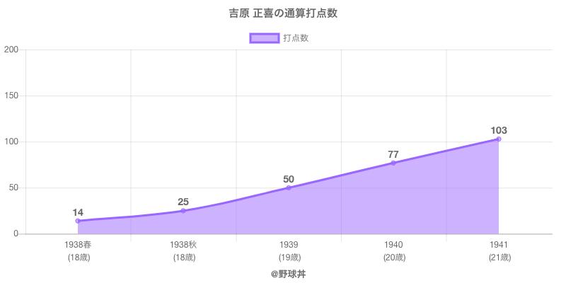 #吉原 正喜の通算打点数