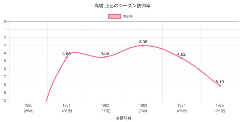高橋 正巳のシーズン防御率