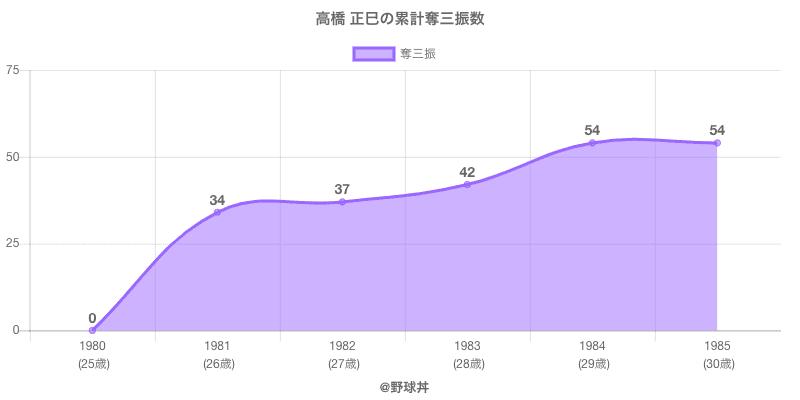 #高橋 正巳の累計奪三振数