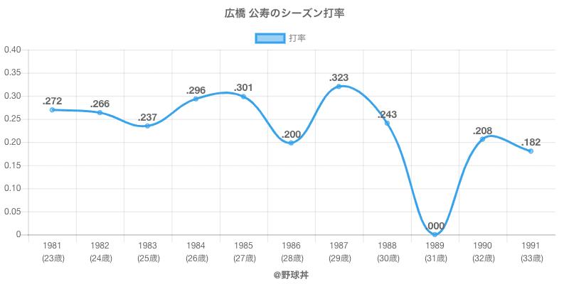広橋 公寿のシーズン打率