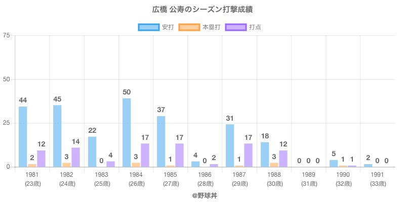 #広橋 公寿のシーズン打撃成績