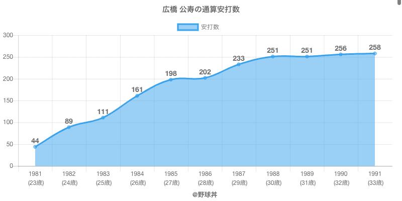 #広橋 公寿の通算安打数