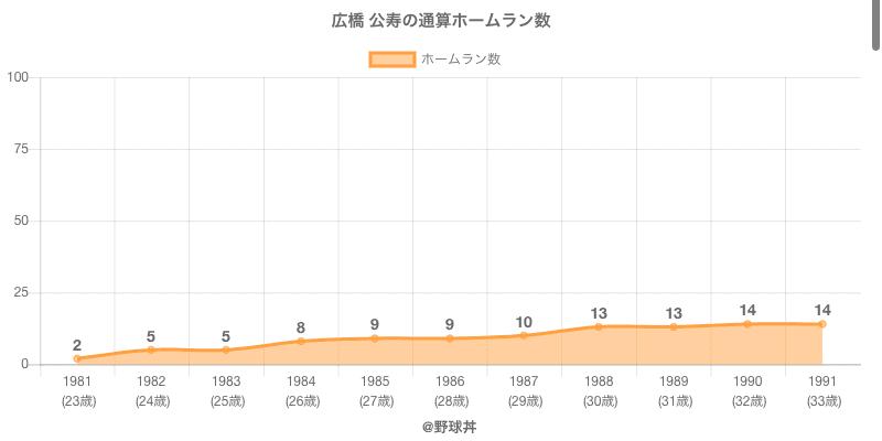 #広橋 公寿の通算ホームラン数