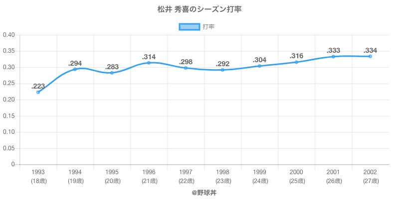 松井 秀喜のシーズン打率