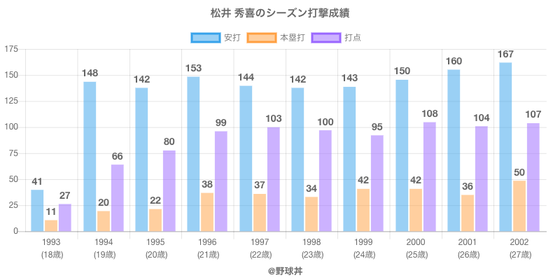 #松井 秀喜のシーズン打撃成績