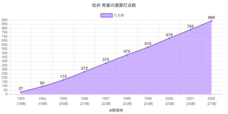 #松井 秀喜の通算打点数