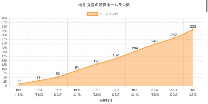 #松井 秀喜の通算ホームラン数