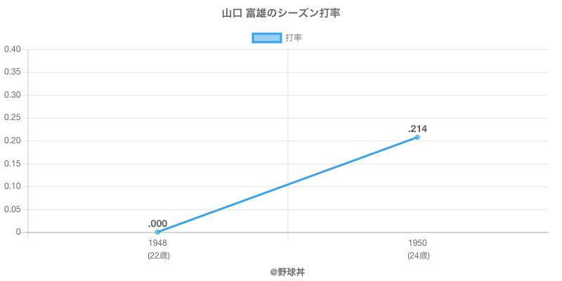 山口 富雄のシーズン打率