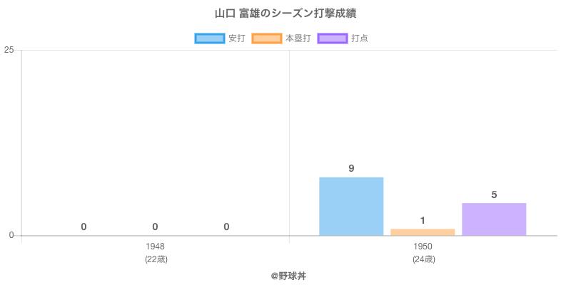 #山口 富雄のシーズン打撃成績