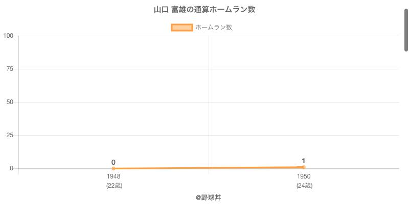 #山口 富雄の通算ホームラン数