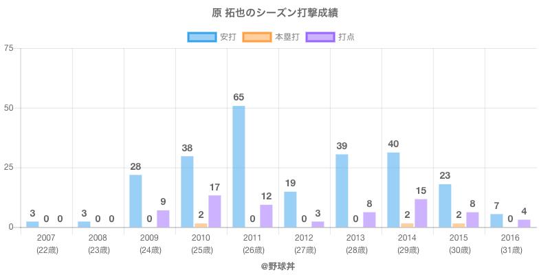 #原 拓也のシーズン打撃成績