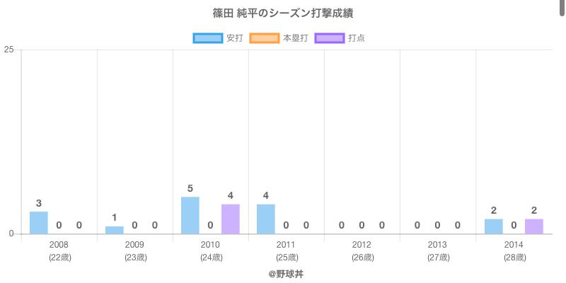 #篠田 純平のシーズン打撃成績