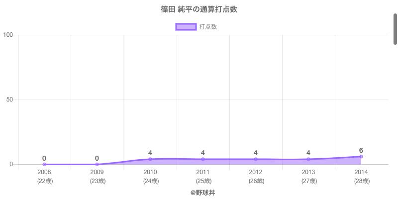 #篠田 純平の通算打点数