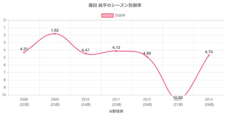 篠田 純平のシーズン防御率