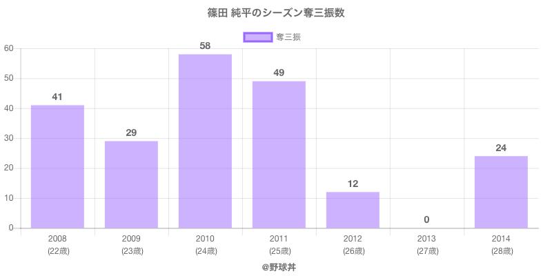 #篠田 純平のシーズン奪三振数
