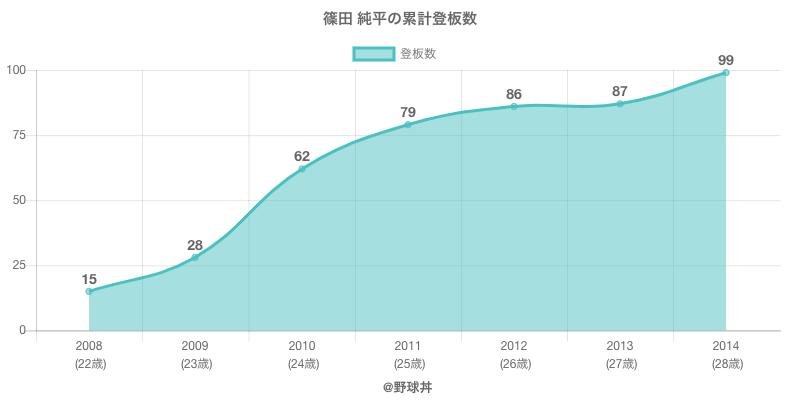 #篠田 純平の累計登板数