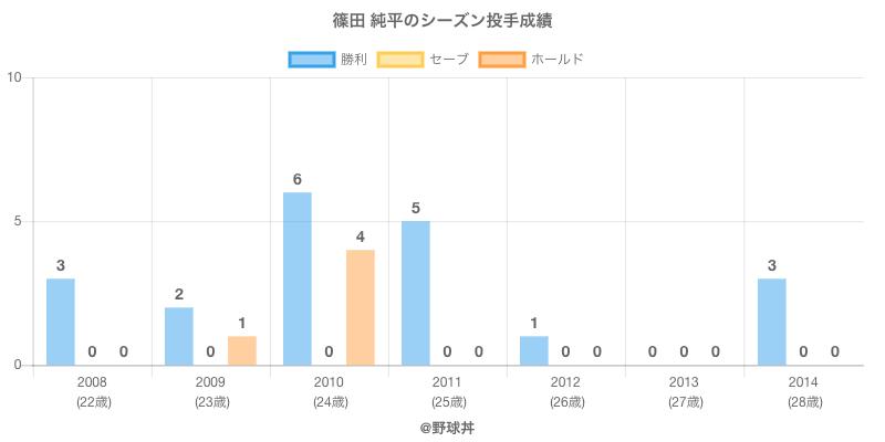 #篠田 純平のシーズン投手成績