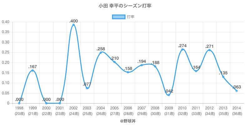 小田 幸平のシーズン打率