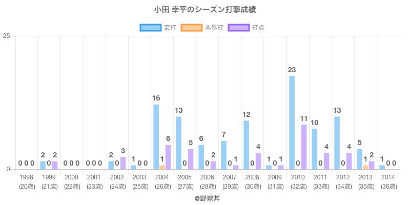 #小田 幸平のシーズン打撃成績