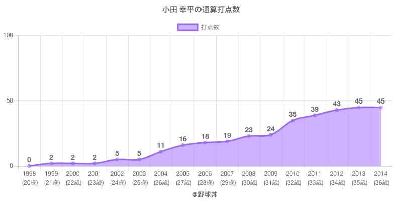 #小田 幸平の通算打点数