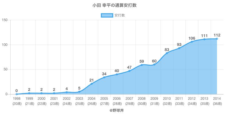 #小田 幸平の通算安打数