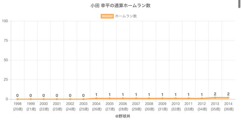 #小田 幸平の通算ホームラン数