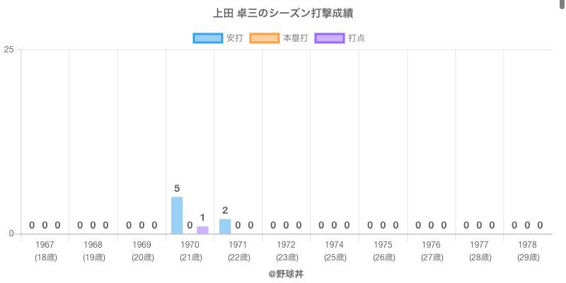 #上田 卓三のシーズン打撃成績