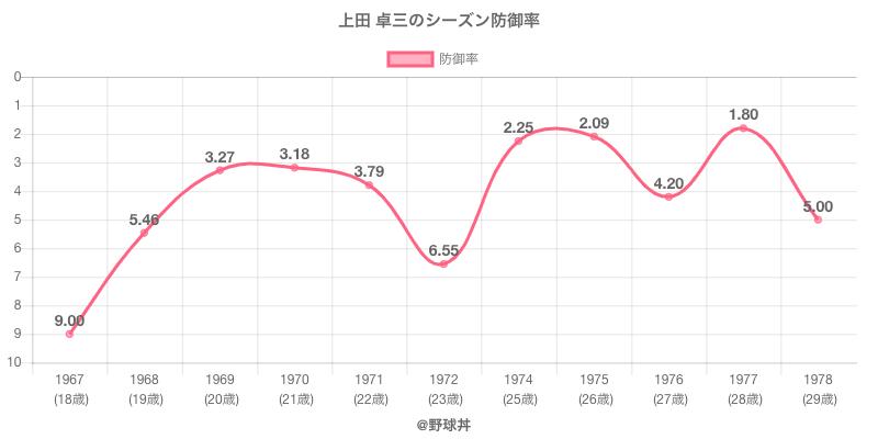 上田 卓三のシーズン防御率