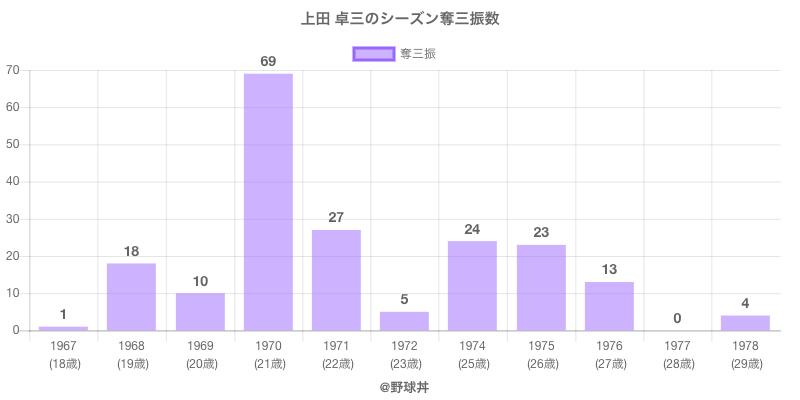 #上田 卓三のシーズン奪三振数