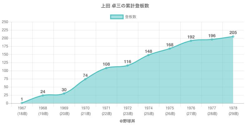#上田 卓三の累計登板数