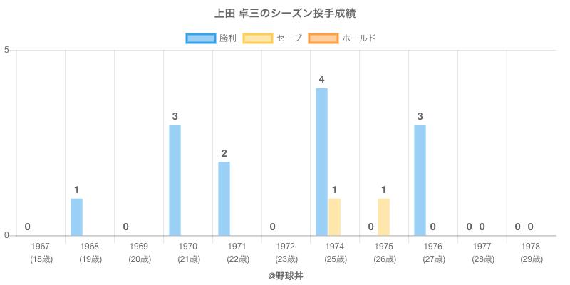 #上田 卓三のシーズン投手成績