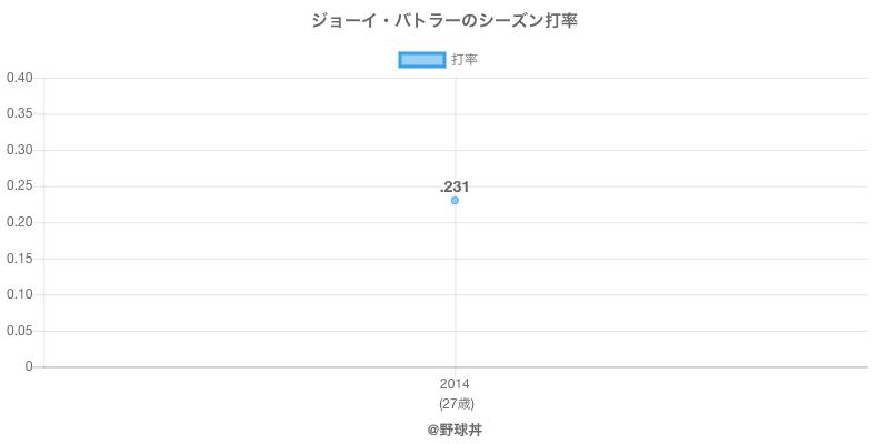 ジョーイ・バトラーのシーズン打率
