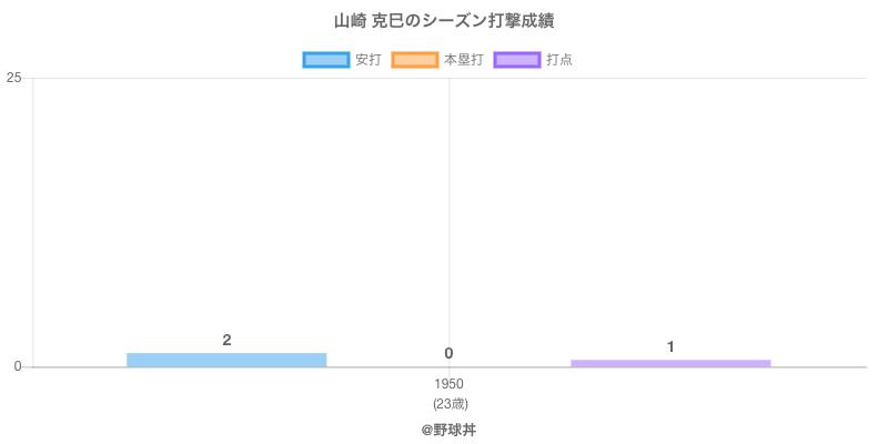 #山崎 克巳のシーズン打撃成績