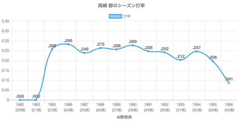 岡崎 郁のシーズン打率