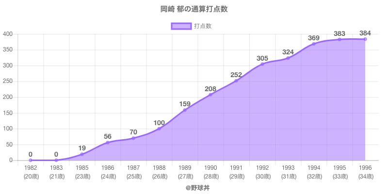 #岡崎 郁の通算打点数