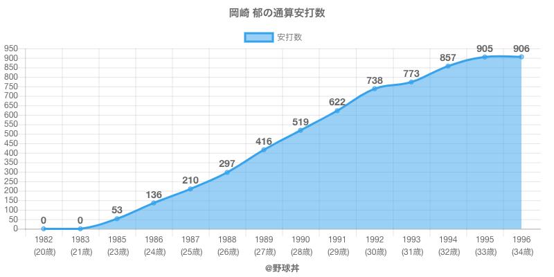 #岡崎 郁の通算安打数