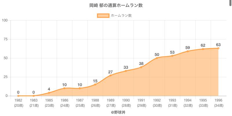 #岡崎 郁の通算ホームラン数