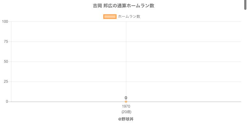 #吉岡 邦広の通算ホームラン数