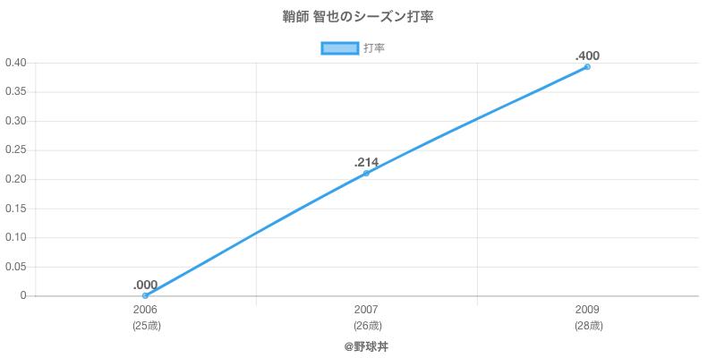 鞘師 智也のシーズン打率