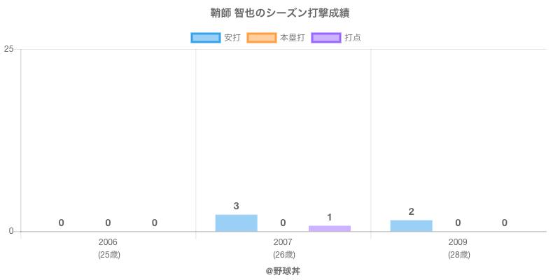 #鞘師 智也のシーズン打撃成績