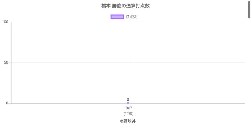 #橋本 勝隆の通算打点数
