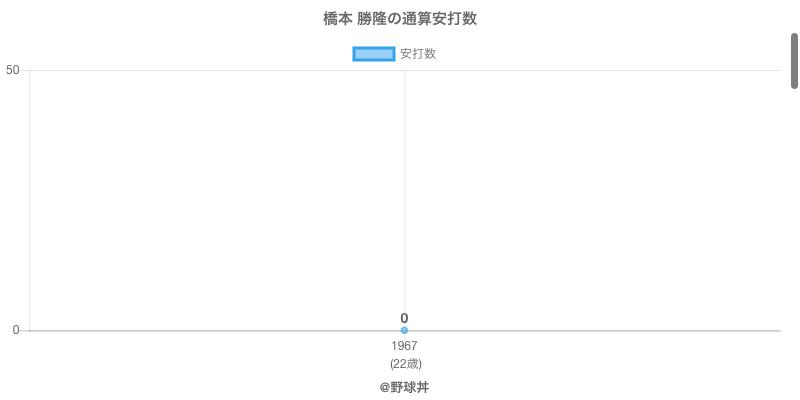 #橋本 勝隆の通算安打数