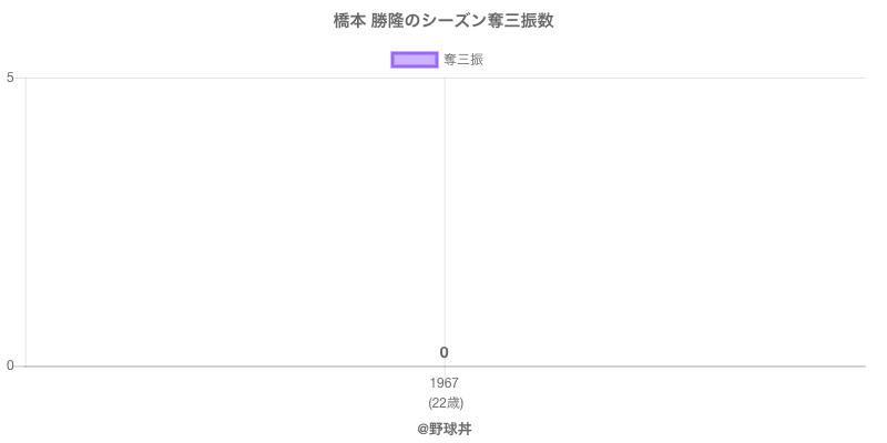 #橋本 勝隆のシーズン奪三振数