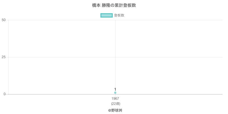 #橋本 勝隆の累計登板数