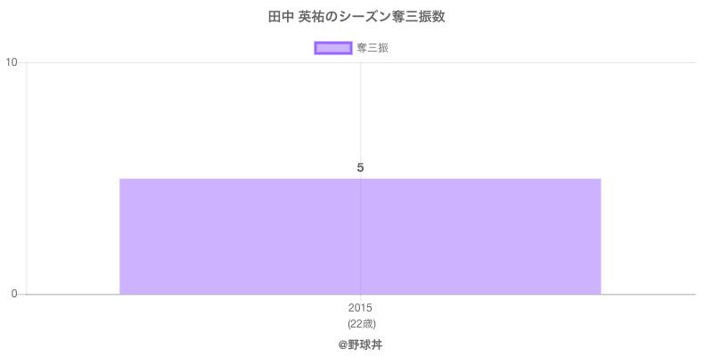#田中 英祐のシーズン奪三振数
